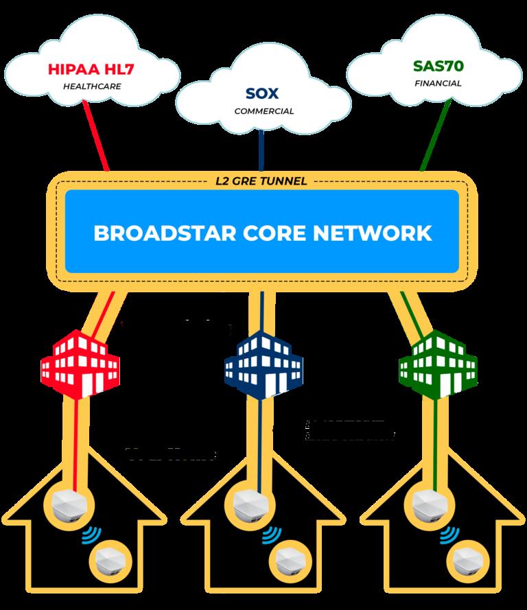 BroadStar Network Security Compliance